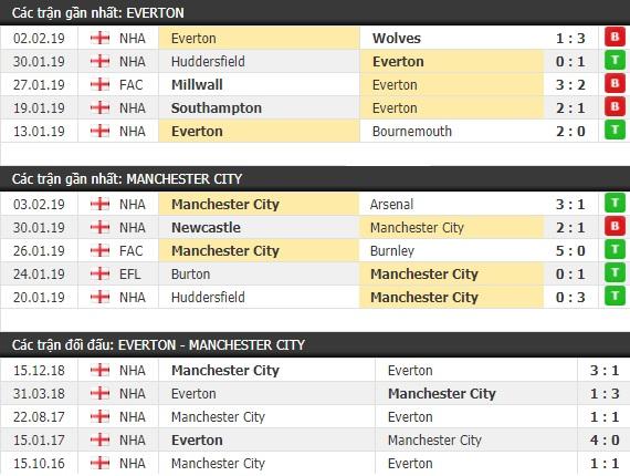 Thành tích và kết quả đối đầu Everton vs Man City
