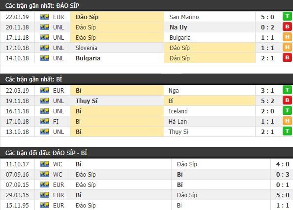 Thành tích và kết quả đối đầu Cyprus vs Bỉ