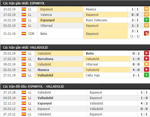 Thành tích và kết quả đối đầu Espanyol vs Valladolid
