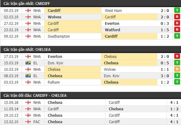 Thành tích và kết quả đối đầu Cardiff vs Chelsea