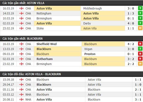Thành tích và kết quả đối đầu Aston Villa vs Blackburn