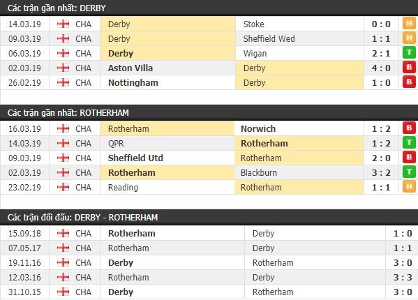 Thành tích và kết quả đối đầu Derby vs Rotherham