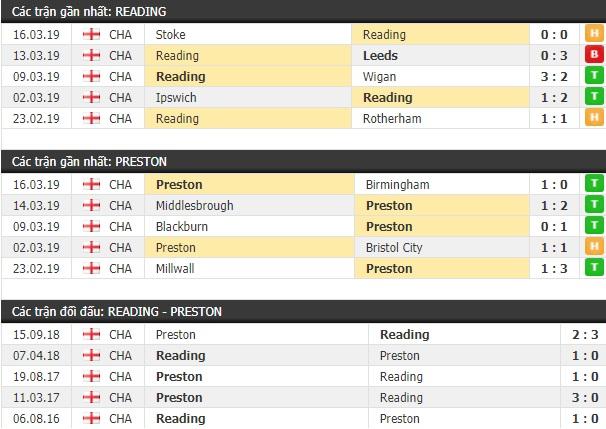 Thành tích và kết quả đối đầu Reading vs Preston