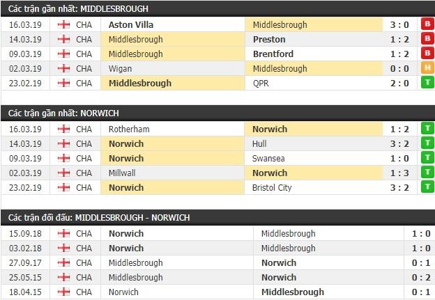 Thành tích và kết quả đối đầu Middlesbrough vs Norwich