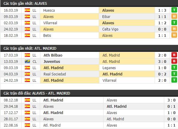 Thành tích và kết quả đối đầu Alaves vs Atletico Madrid