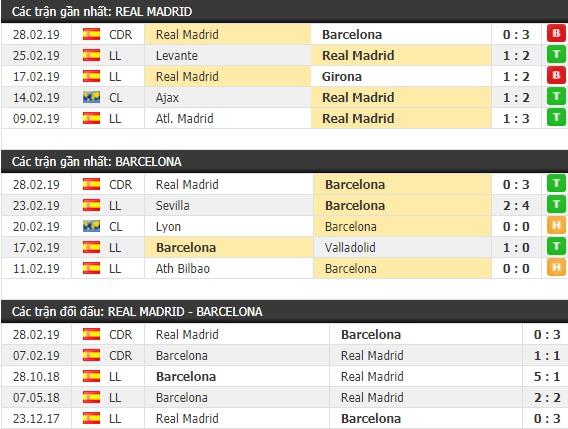 Thành tích và kết quả đối đầu Real Madrid vs Barcelona