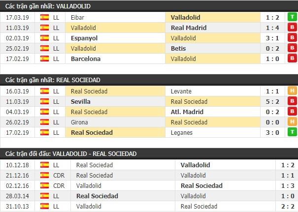 Thành tích và kết quả đối đầu Valladolid vs Real Sociedad