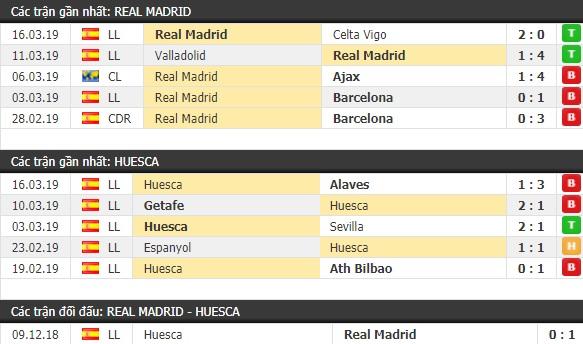 Thành tích và kết quả đối đầu Real Madrid vs Huesca