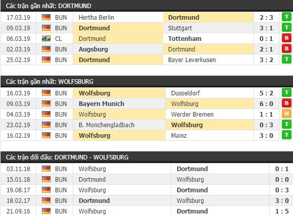 Thành tích và kết quả đối đầu Dortmund vs Wolfsburg