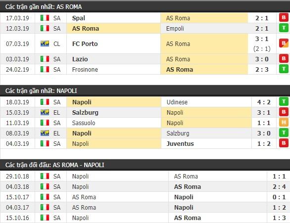 Thành tích và kết quả đối đầu AS Roma vs Napoli