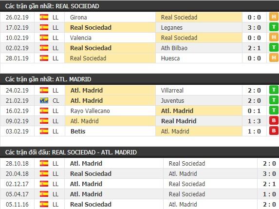 Thành tích và kết quả đối đầu Real Sociedad vs Atletico Madrid