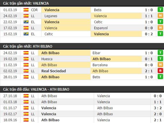 Thành tích và kết quả đối đầu Valencia vs Ath Bilbao