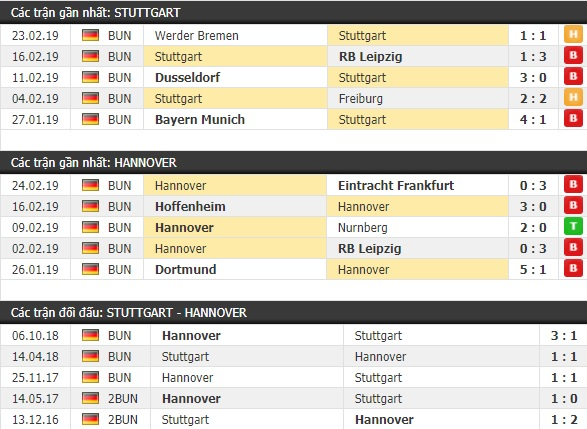 Thành tích và kết quả đối đầu Stuttgart vs Hannover