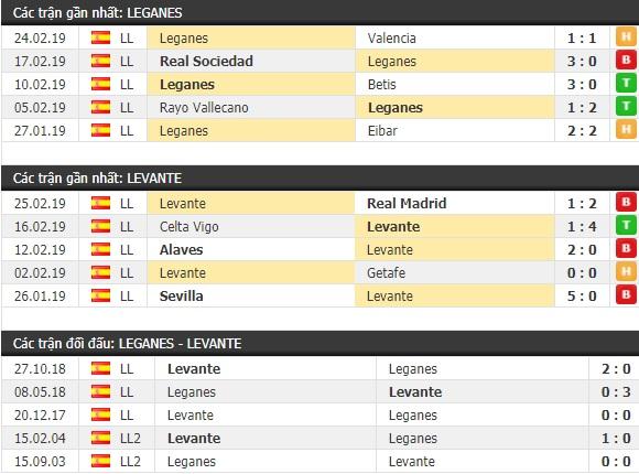 Thành tích và kết quả đối đầu Leganes vs Levante