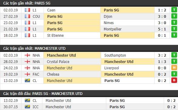 Thành tích và kết quả đối đầu Paris SG vs Manchester United