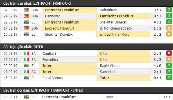 Thành tích và kết quả đối đầu Eintracht Frankfurt vs Inter Milan