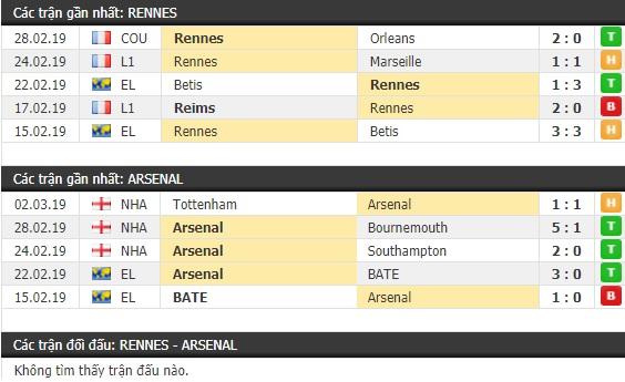 Thành tích và kết quả đối đầu Rennes vs Arsenal