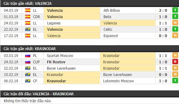 Thành tích và kết quả đối đầu Valencia vs Krasnodar