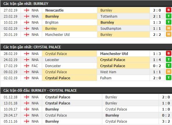 Thành tích và kết quả đối đầu Burnley vs Crystal Palace
