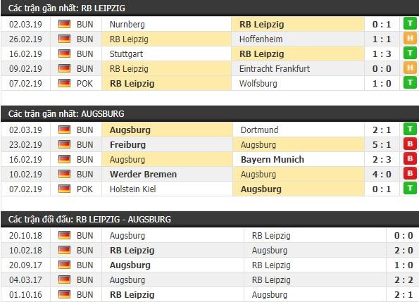 Thành tích và kết quả đối đầu RB Leipzig vs Augsburg