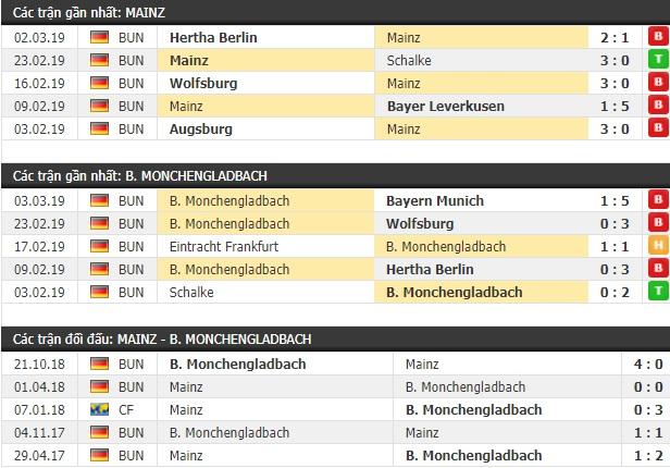 Thành tích và kết quả đối đầu Mainz vs Monchengladbach