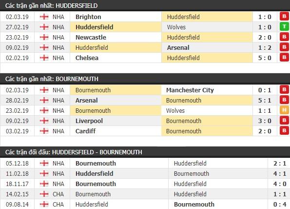 Thành tích và kết quả đối đầu Huddersfield vs Bournemouth
