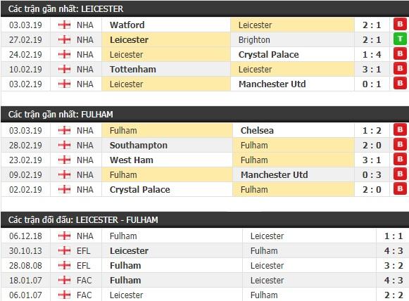 Thành tích và kết quả đối đầu Leicester vs Fulham