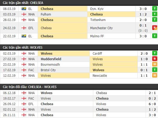 Thành tích và kết quả đối đầu Chelsea vs Wolves