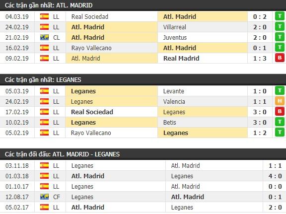 Thành tích và kết quả đối đầu Atletico Madrid vs Leganes