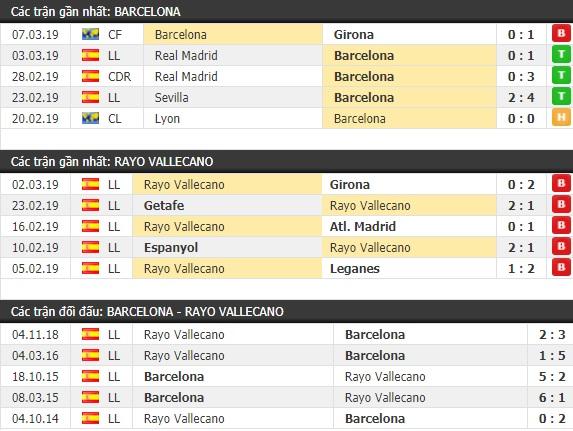 Thành tích và kết quả đối đầu Barcelona vs Rayo Vallecano