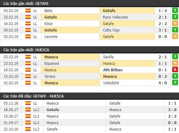 Thành tích và kết quả đối đầu Getafe vs Huesca