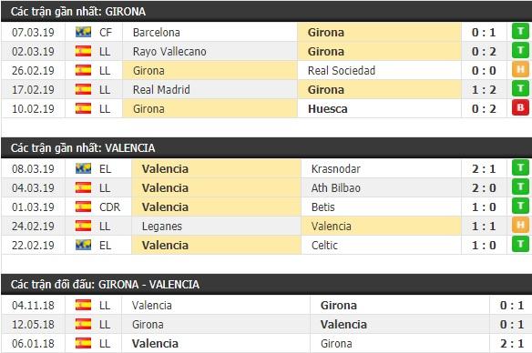 Thành tích và kết quả đối đầu Girona vs Valencia