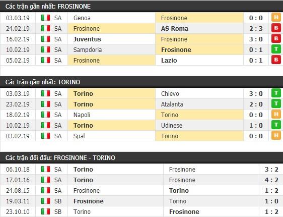 Thành tích và kết quả đối đầu Frosinone vs Torino