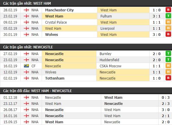 Thành tích và kết quả đối đầu West Ham vs Newcastle