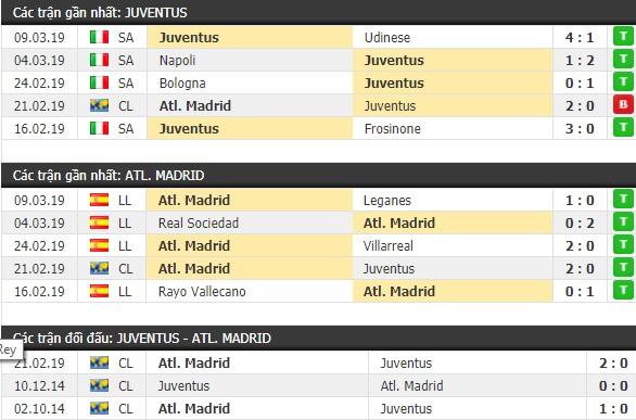 Thành tích và kết quả đối đầu Juventus vs Atletico Madrid