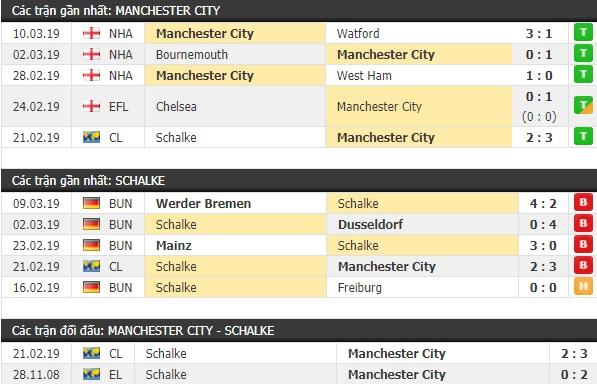 Thành tích và kết quả đối đầu Man City vs Schalke