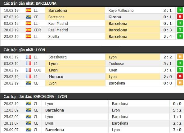Thành tích và kết quả đối đầu Barcelona vs Lyon