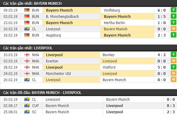 Thành tích và kết quả đối đầu Bayern Munich vs Liverpool