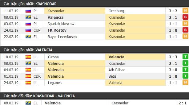 Thành tích và kết quả đối đầu Krasnodar vs Valencia