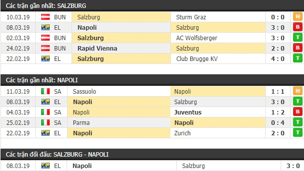 Thành tích và kết quả đối đầu Salzburg vs Napoli