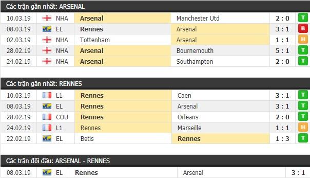 Thành tích và kết quả đối đầu Arsenal vs Rennes