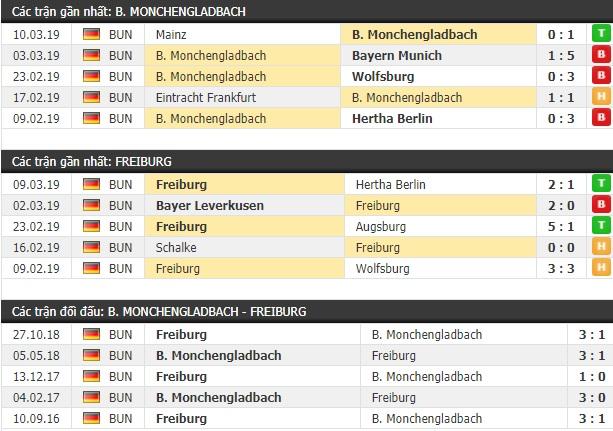 Thành tích và kết quả đối đầu Monchengladbach vs Freiburg