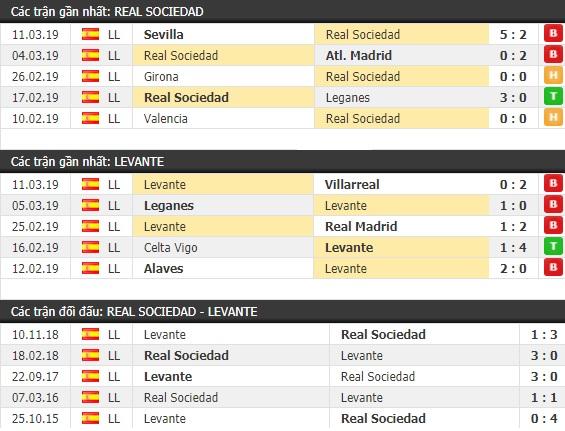 Thành tích và kết quả đối đầu Real Sociedad vs Levante