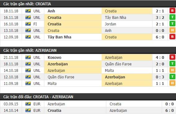 Thành tích và kết quả đối đầu Croatia vs Azerbaijan
