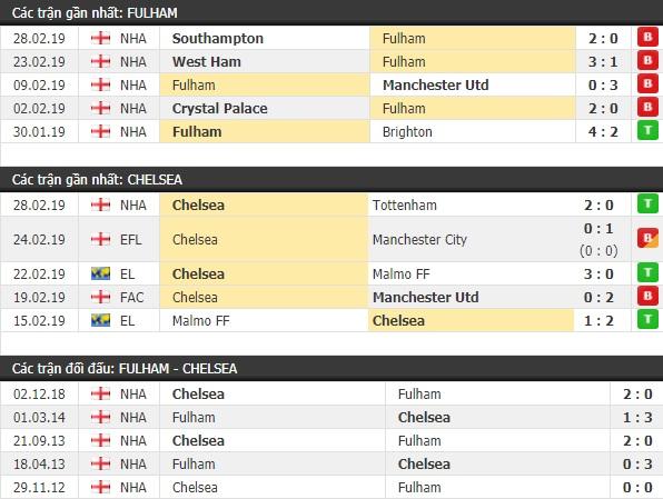 Thành tích và kết quả đối đầu Fulham vs Chelsea