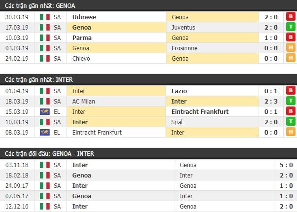 Thành tích và kết quả đối đầu Genoa vs Inter Milan