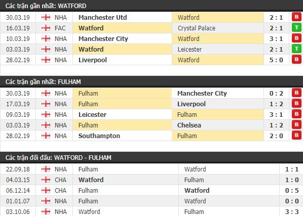 Thành tích và kết quả đối đầu Watford vs Fulham
