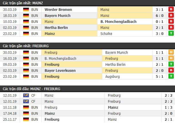 Thành tích và kết quả đối đầu Mainz vs Freiburg