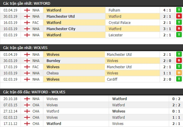 Thành tích và kết quả đối đầu Watford vs Wolves