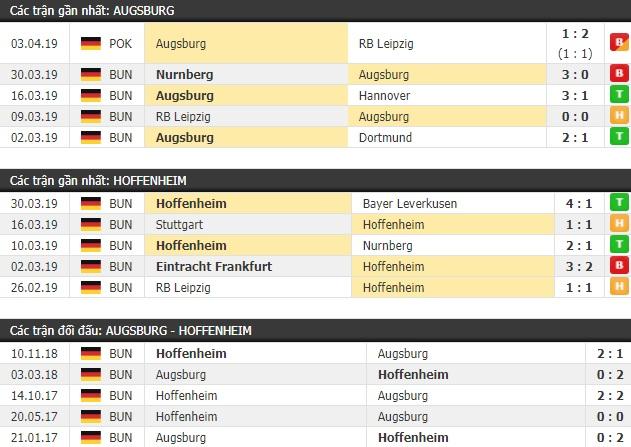 Thành tích và kết quả đối đầu Augsburg vs Hoffenheim